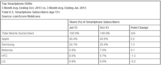 Top Smartphone OEMs